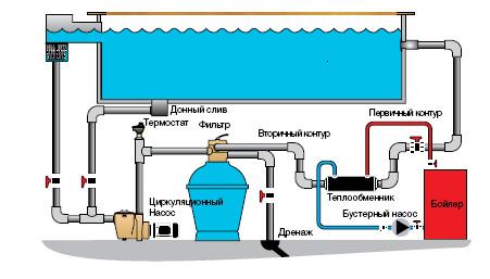 Для чего нужен теплообменник для бассейна Кожухотрубный конденсатор ONDA CT 229 Липецк