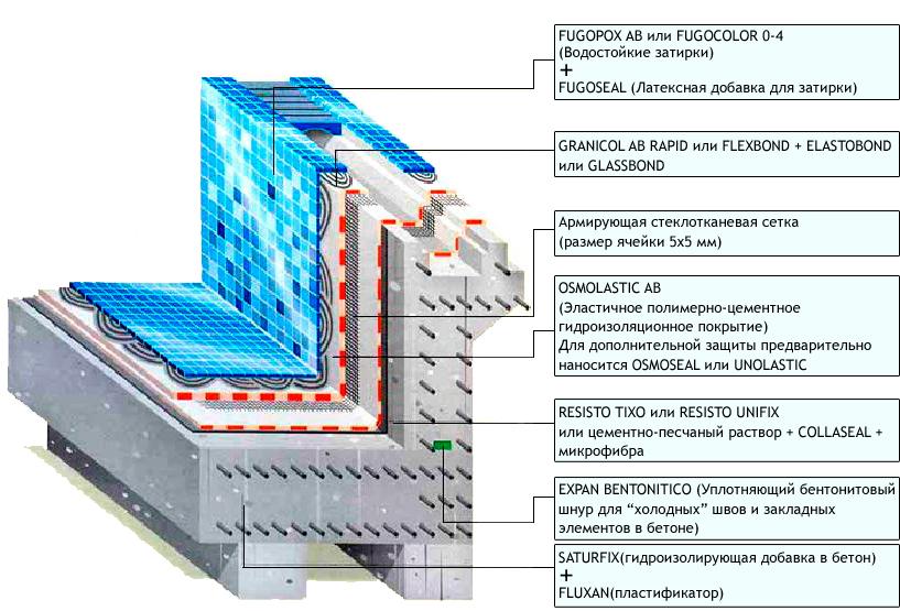 Гидроизоляция гидроизоляционные материалы проникающая гидроизоляция кондитерская мастика фанси